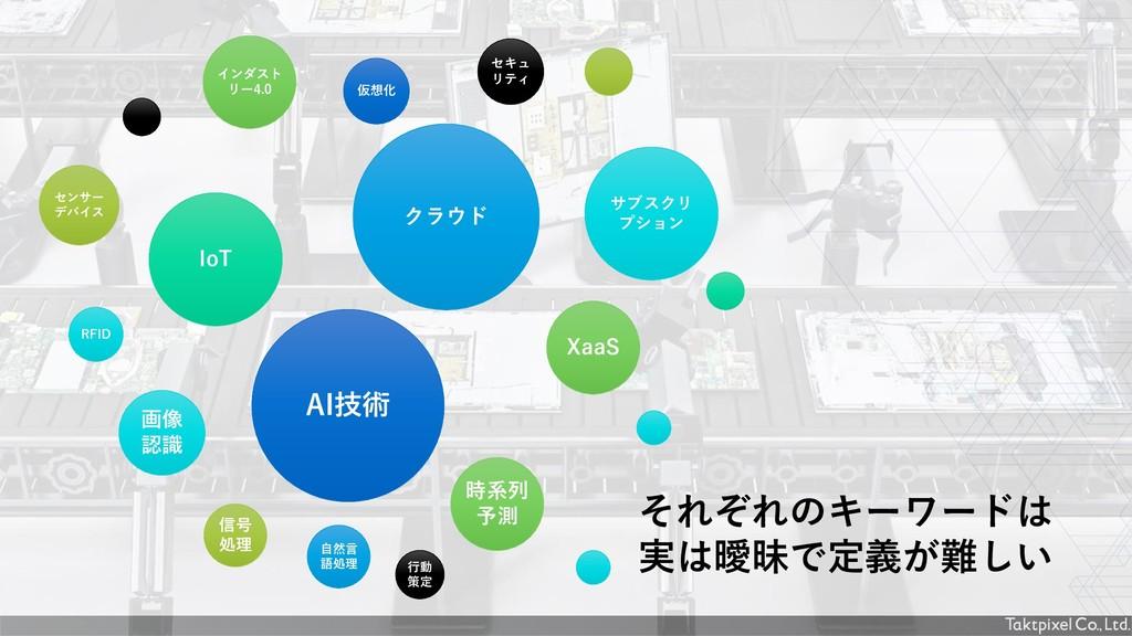 IoT クラウド 画像 認識 AI技術 XaaS サブスクリ プション インダスト リー4.0...