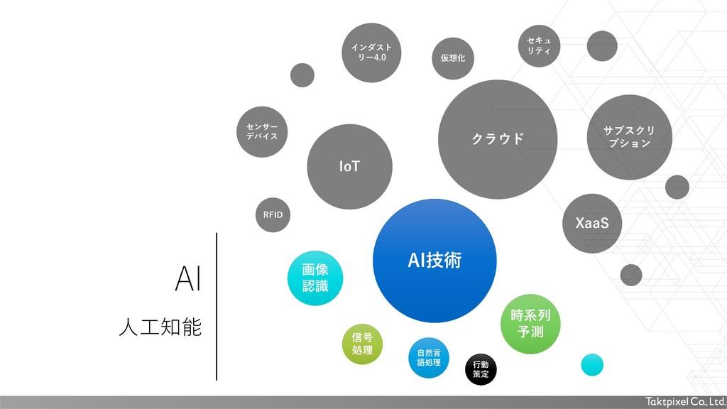 AI 人工知能 IoT クラウド XaaS サブスクリ プション インダスト リー4.0 セン...