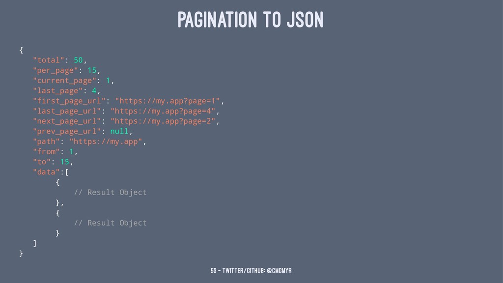 "Pagination to Json { ""total"": 50, ""per_page"": 1..."