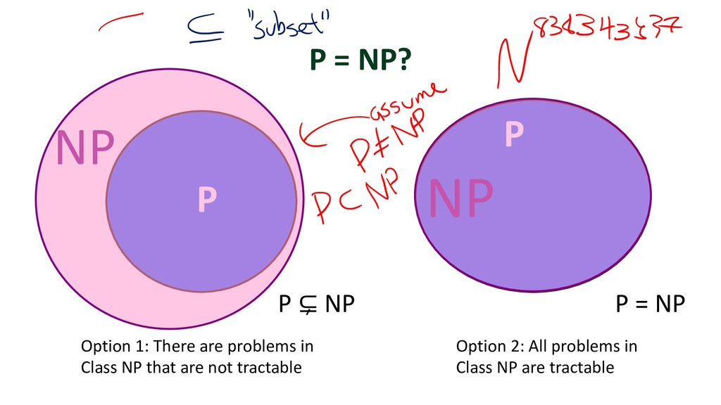 P NP P NP Option 1: There are problems in Class...