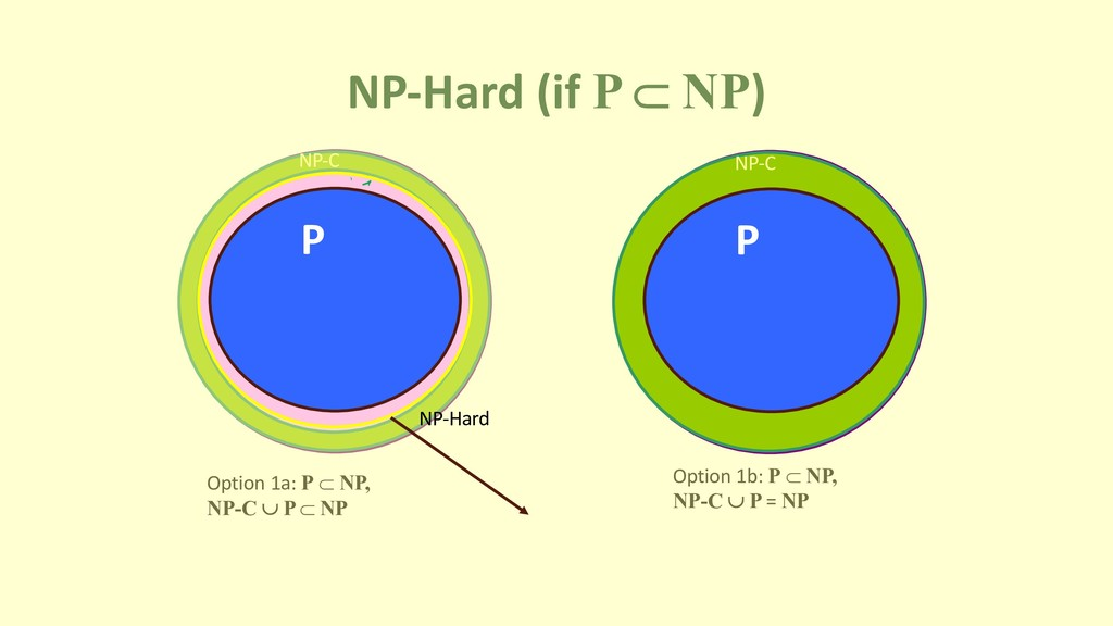 NP-Hard (if P Ì NP) P NP-C Option 1a: P Ì NP, N...