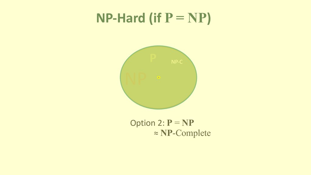 NP-Hard (if P = NP) P NP Option 2: P = NP NP-C ...