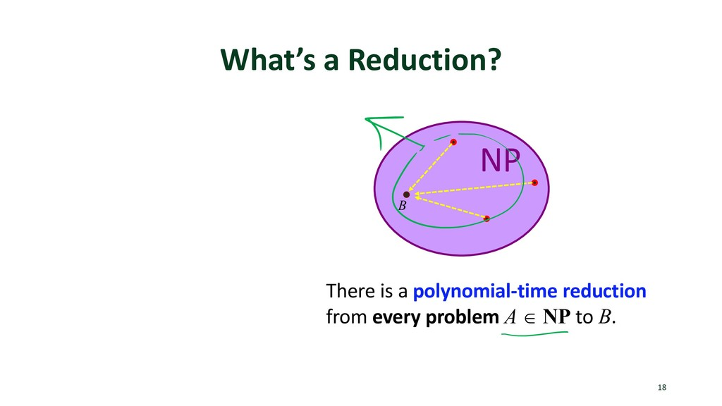 What's a Reduction? 18 There is a polynomial-ti...