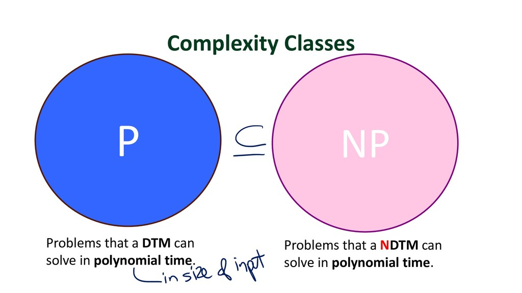 Complexity Classes NP P Problems that a DTM can...