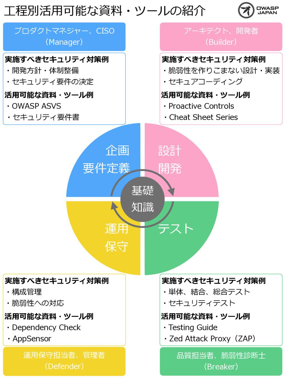 運⽤ 保守 企画 要件定義 テスト 設計 開発 プロダクトマネジャー、CISO (Mana...