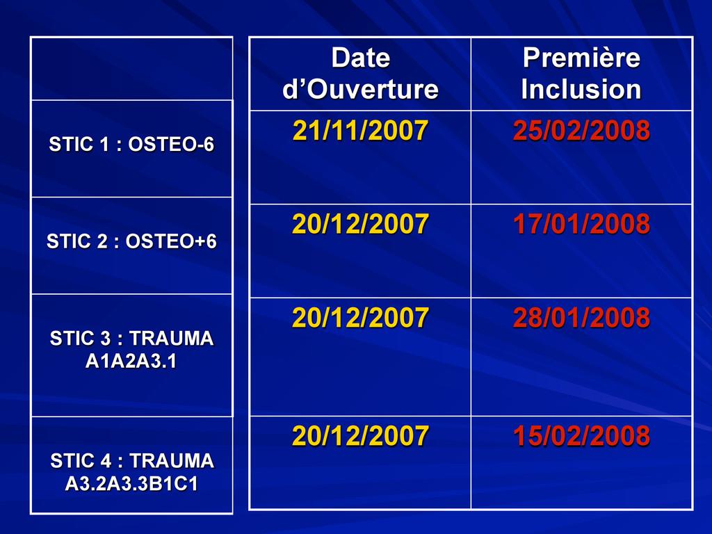 Date d'Ouverture Première Inclusion 21/11/2007 ...