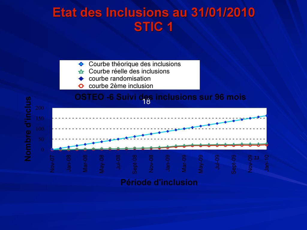 Etat des Inclusions au 31/01/2010 STIC 1 18 0 5...