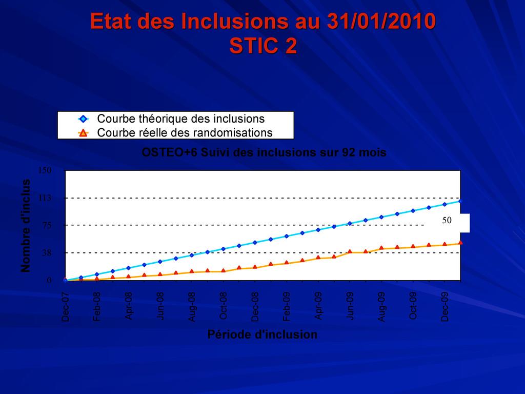 Etat des Inclusions au 31/01/2010 STIC 2 0 38 7...