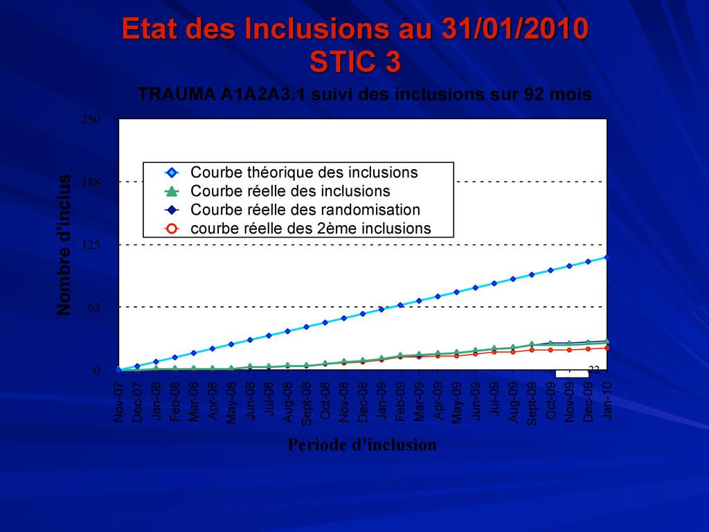 Etat des Inclusions au 31/01/2010 STIC 3 22 0 6...