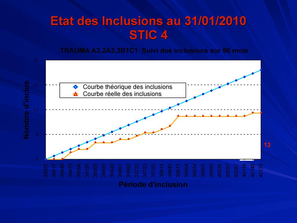 Etat des Inclusions au 31/01/2010 STIC 4 13 0 8...