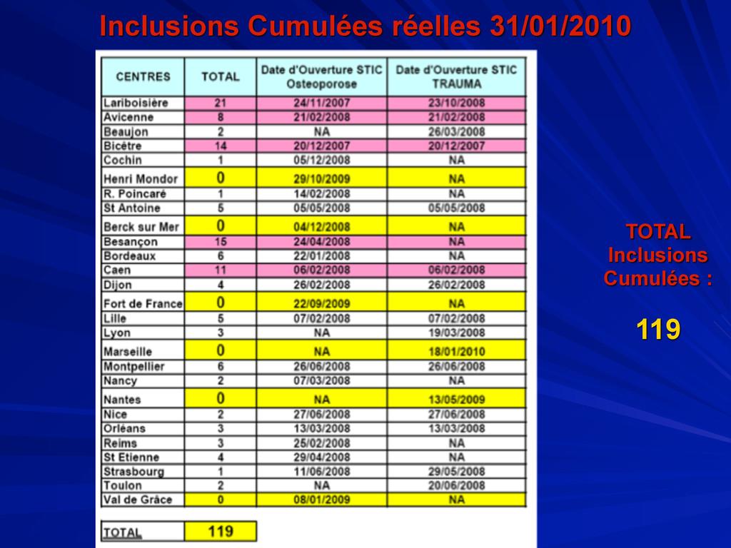 Inclusions Cumulées réelles 31/01/2010 TOTAL In...