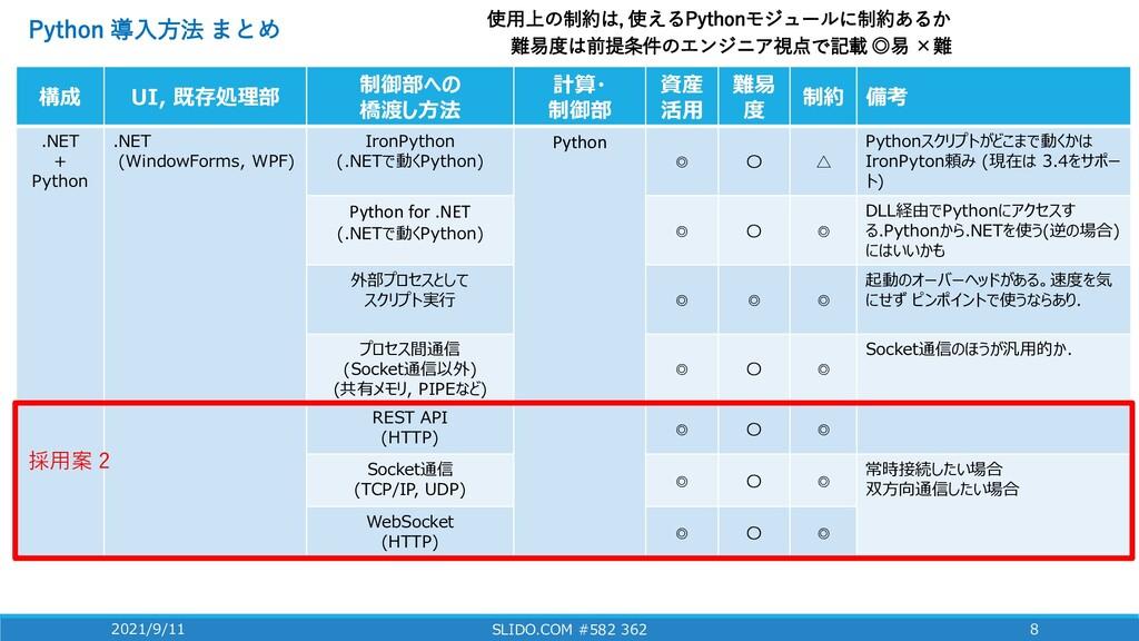 構成 UI, 既存処理部 制御部への 橋渡し方法 計算・ 制御部 資産 活用 難易 度 制約 ...