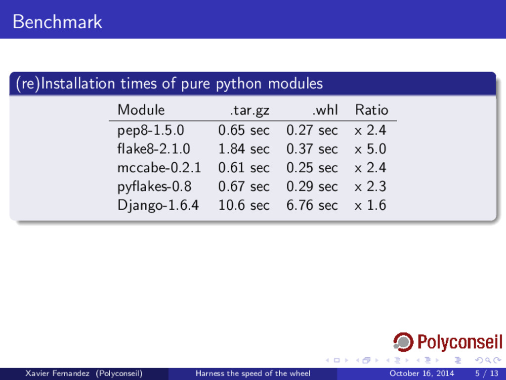 Benchmark (re)Installation times of pure python...