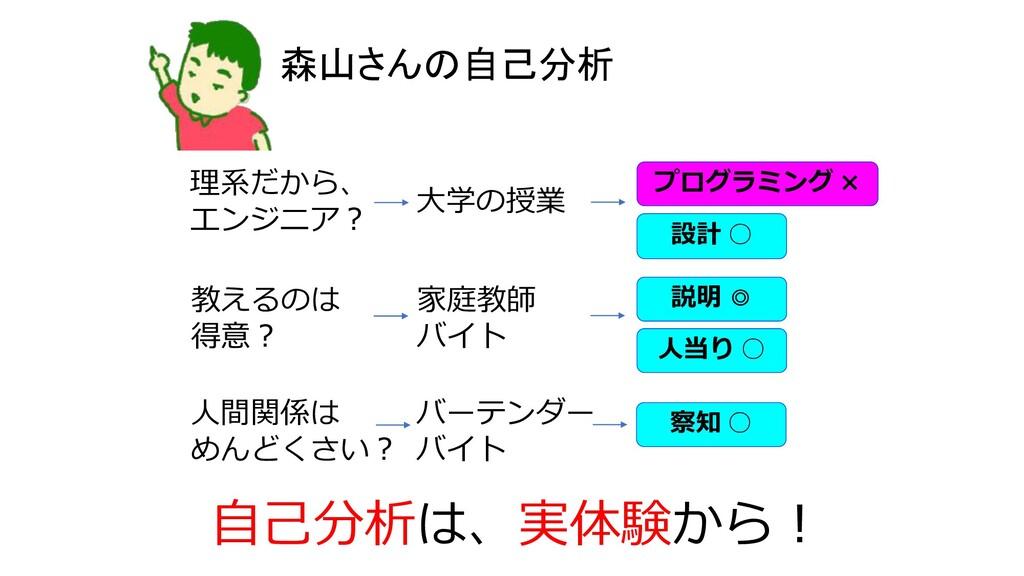 森山さんの自己分析 理系だから、 エンジニア︖ ⼤学の授業 教えるのは 得意︖ 家庭教師 バイ...