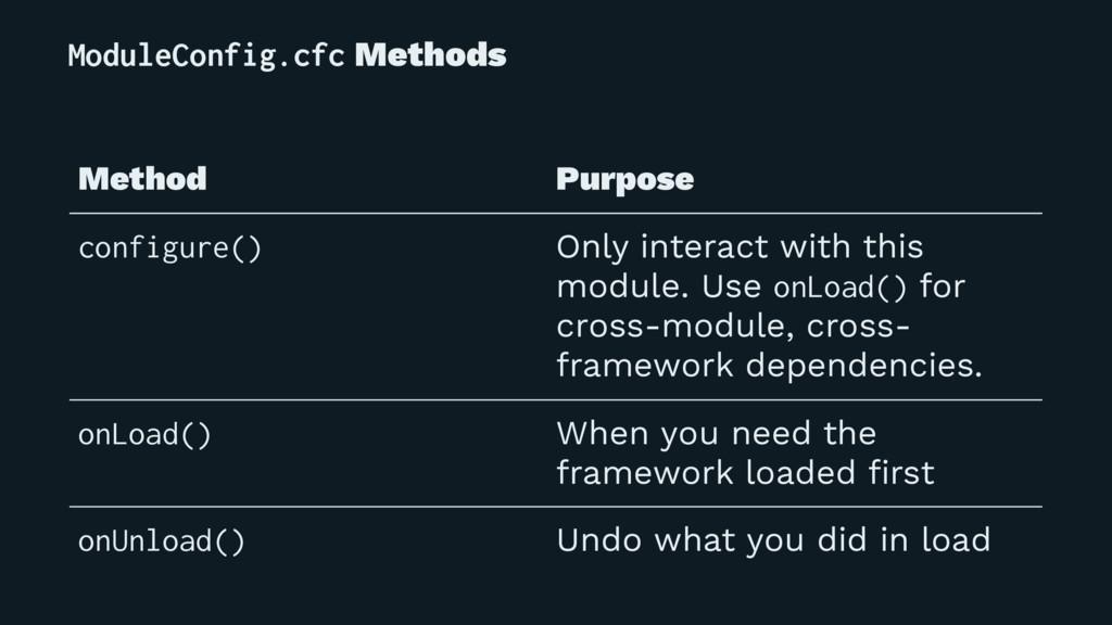 ModuleConfig.cfc Methods Method Purpose configu...