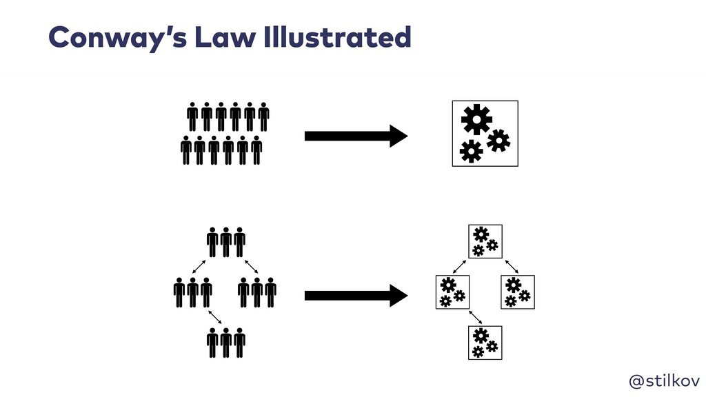 @stilkov Conway's Law Illustrated