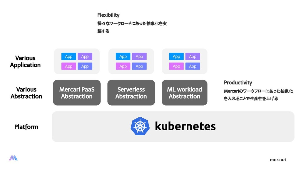 Serverless Abstraction ML workload Abstraction ...