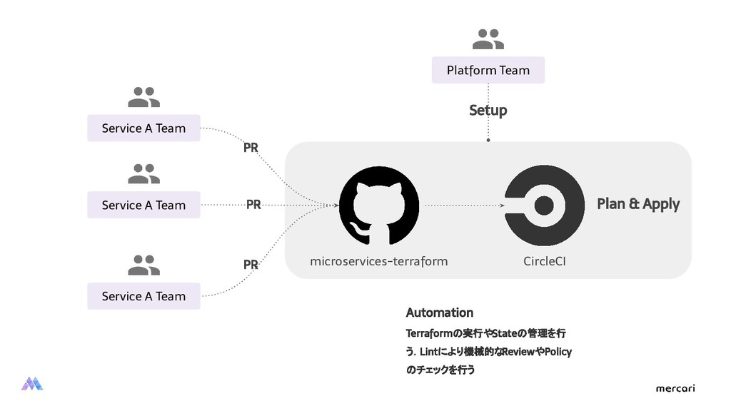 PR Plan & Apply Platform Team microservices-ter...