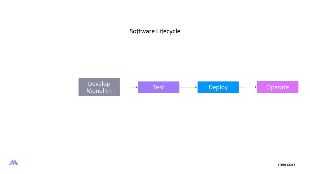 Develop Monolith Test Deploy Operate Software L...