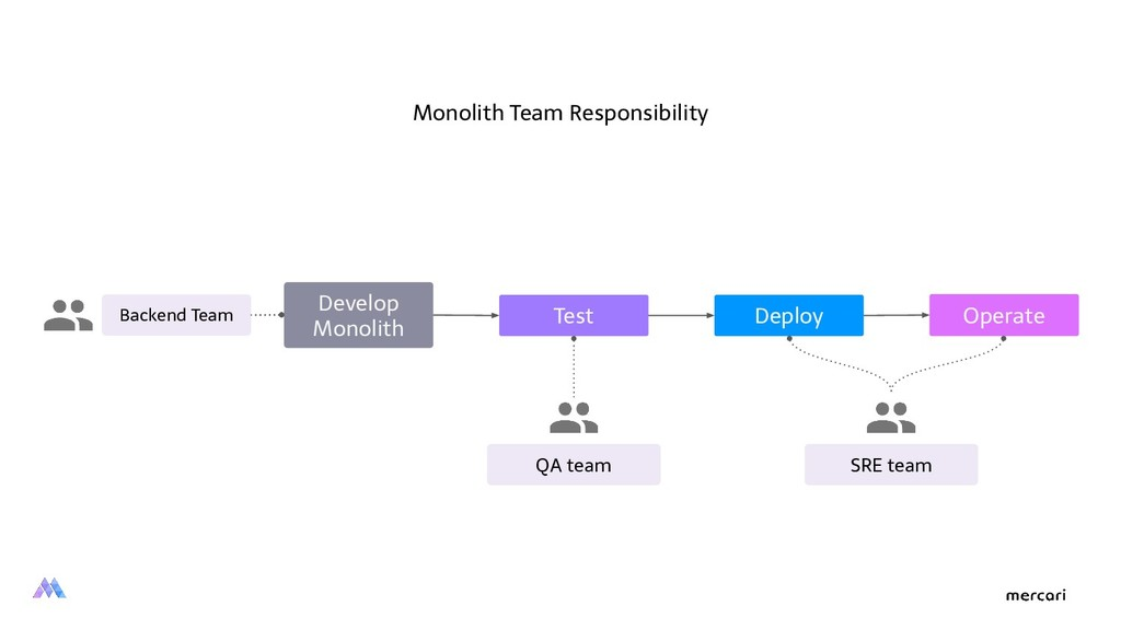 Develop Monolith Test Deploy Operate QA team SR...