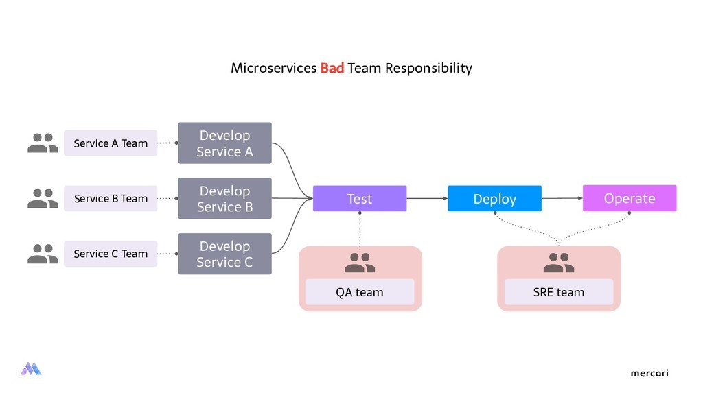 Service A Team QA team SRE team Develop Service...