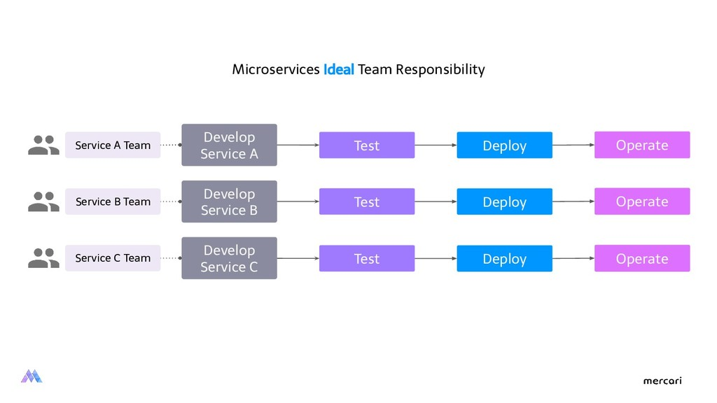 Service A Team Develop Service A Test Deploy Op...