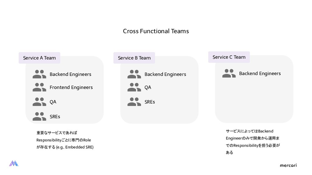 Service A Team Backend Engineers Frontend Engin...