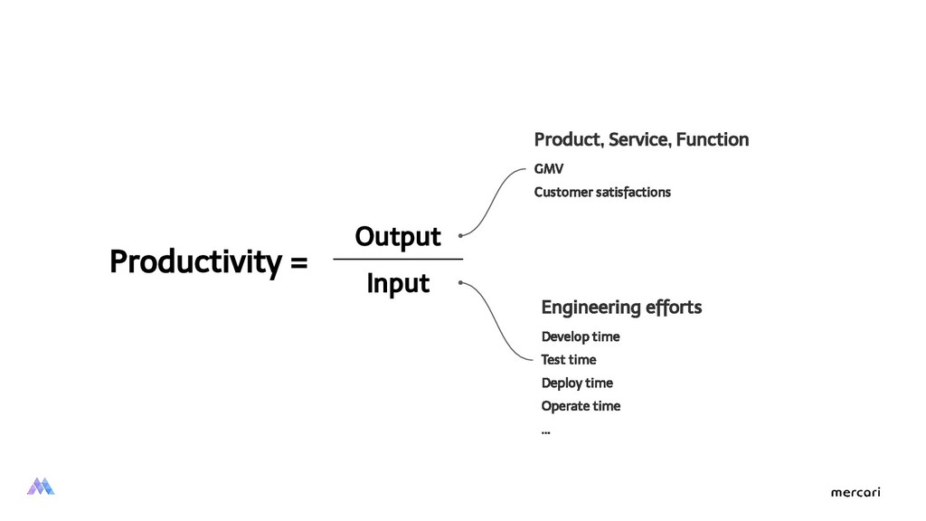 Productivity = Output Input Product, Service, F...