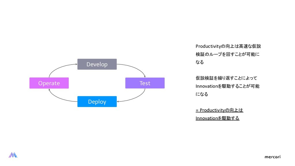 Develop Test Deploy Operate Productivityの向上は高速な...