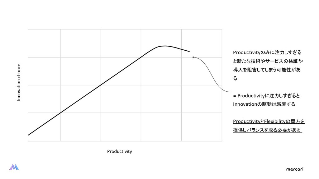 Productivity Innovation chance Productivityのみに注...