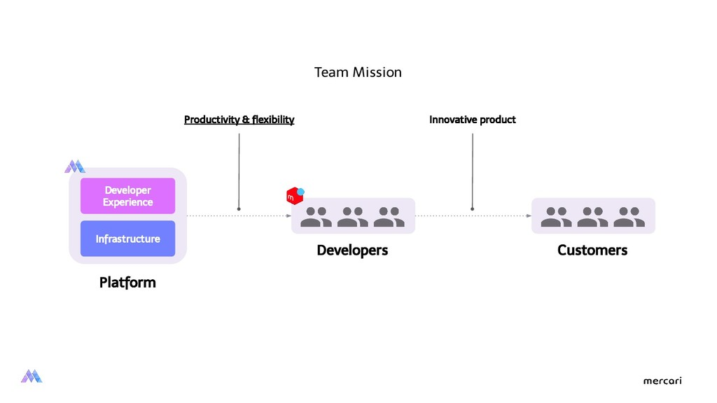 Infrastructure Developer Experience Platform De...