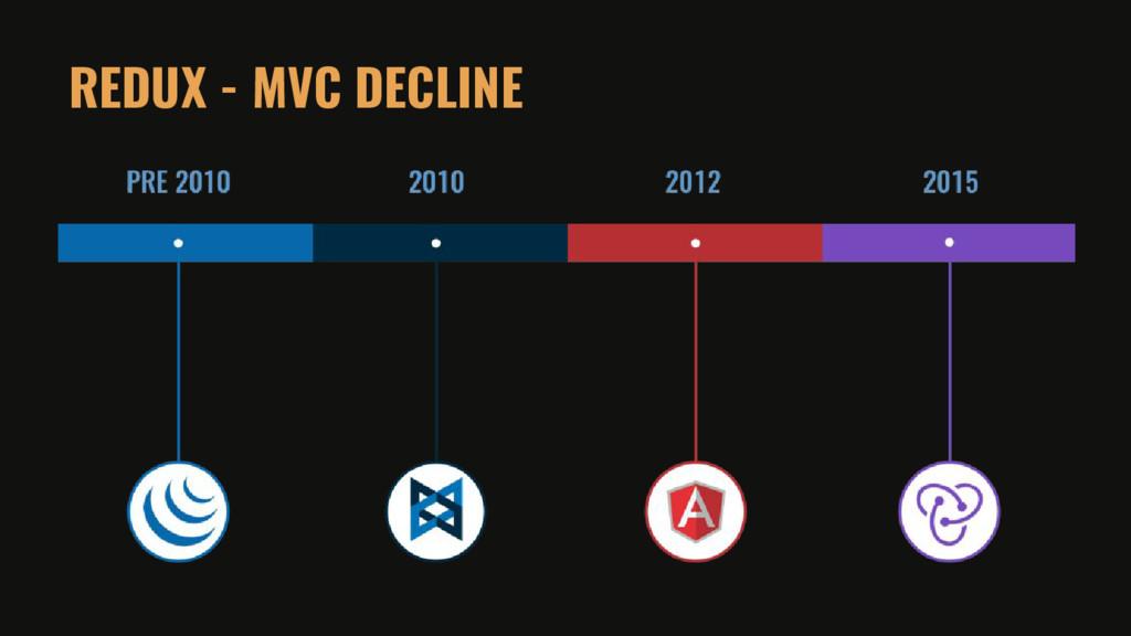 REDUX - MVC DECLINE