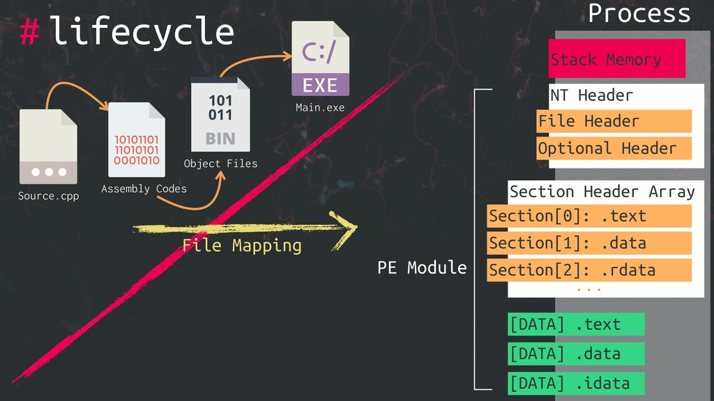# Source.cpp Object Files Main.exe Assembly Cod...