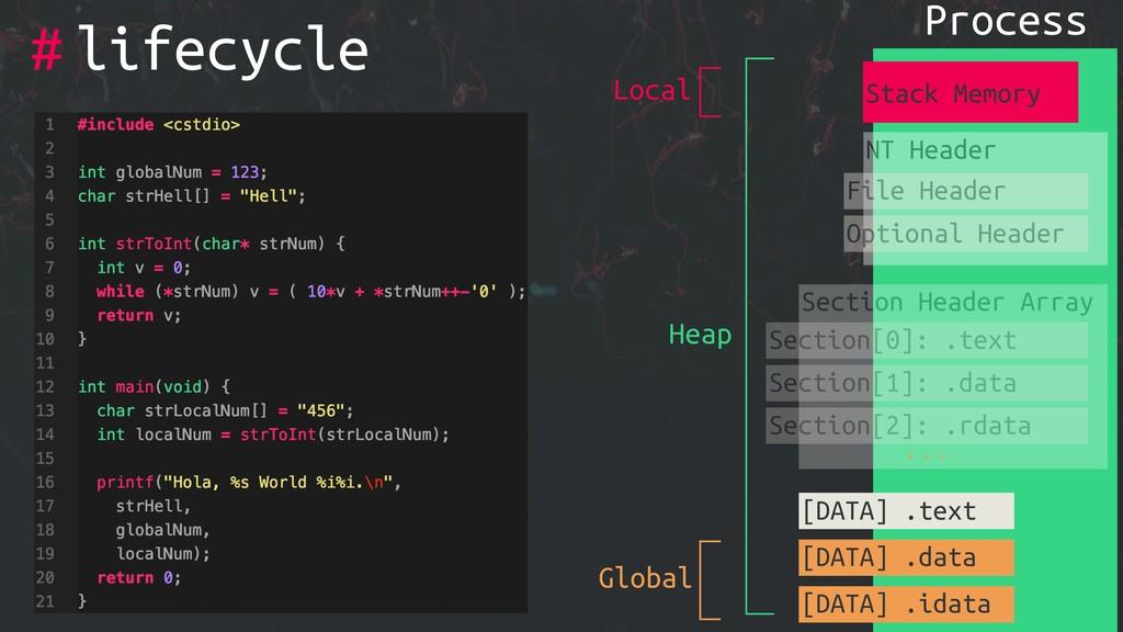 # Process NT Header File Header Optional Header...