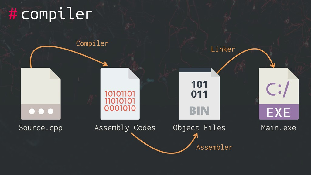 # compiler Source.cpp Object Files Main.exe Com...