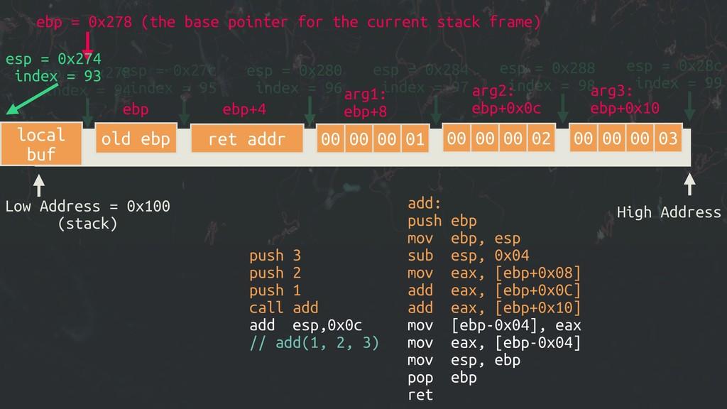 Low Address = 0x100 (stack) High Address esp = ...