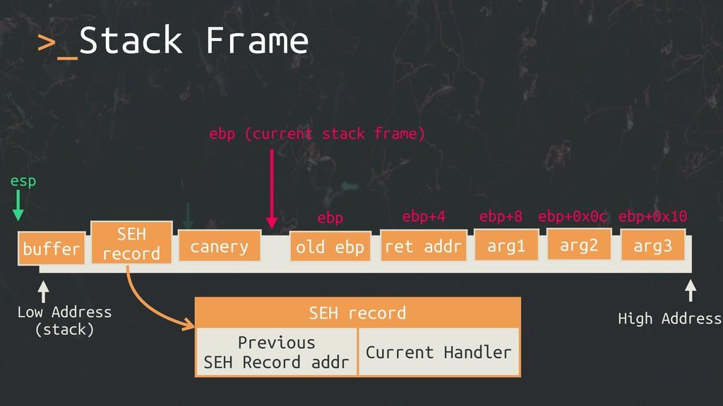 >_Stack Frame Low Address (stack) High Address ...