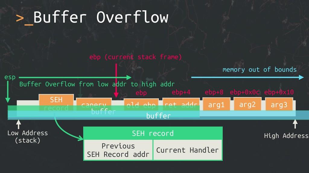 >_Buffer Overflow Low Address (stack) High Addr...