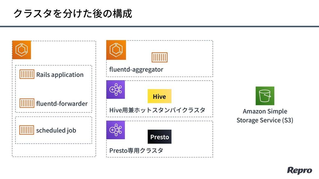 Amazon Simple Storage Service (S3) fluentd-aggr...