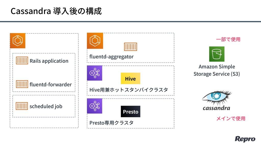 Cassandra 導⼊後の構成 Amazon Simple Storage Service ...