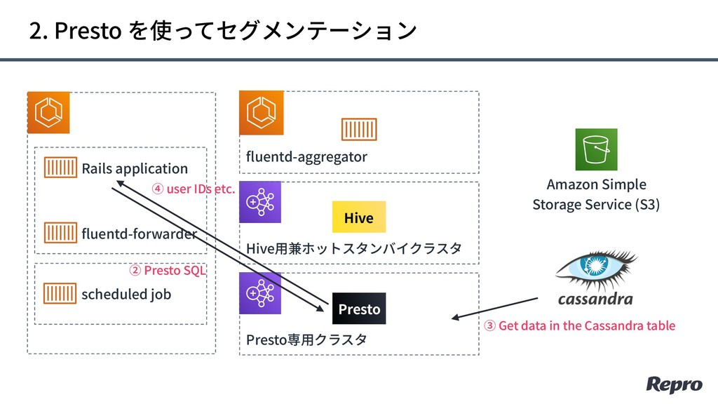 Amazon Simple Storage Service (S3) Rails applic...
