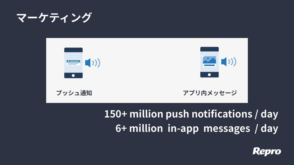 マーケティング 150+ million push notifications / day 6...