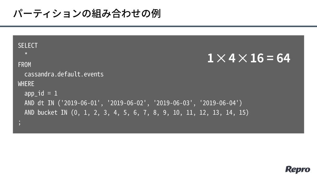 パーティションの組み合わせの例 SELECT * FROM cassandra.default...