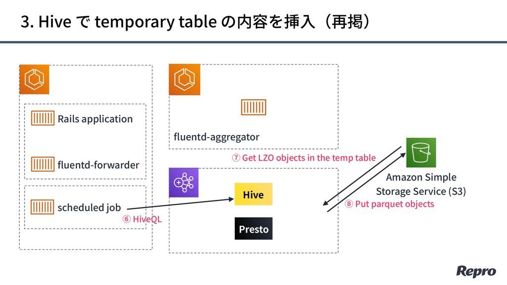Rails application fluentd-forwarder scheduled j...
