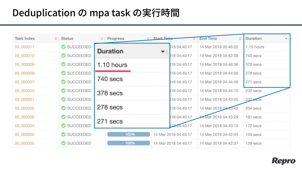 Deduplication の mpa task の実⾏時間