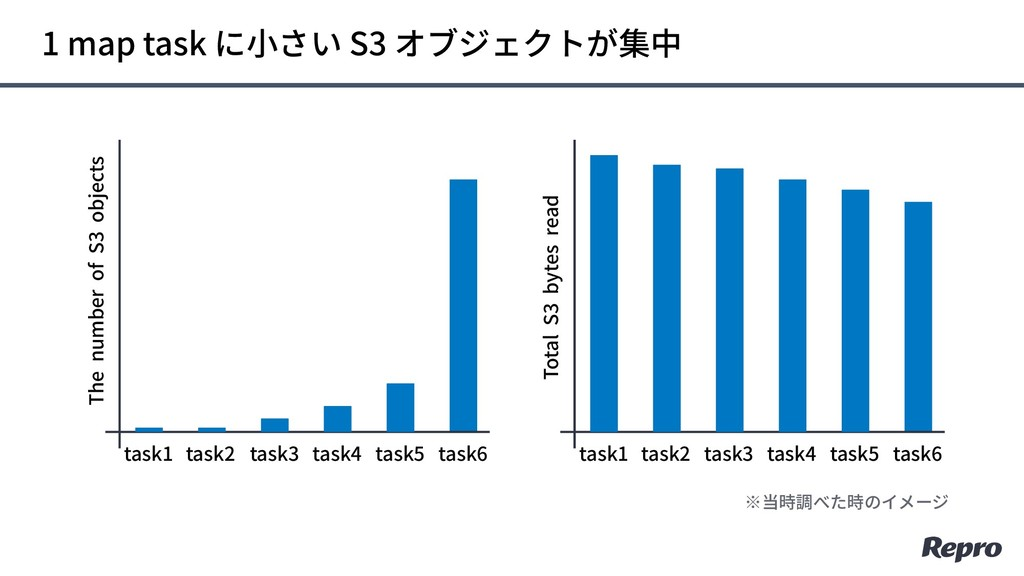 1 map task に⼩さい S3 オブジェクトが集中 The number of S3 o...