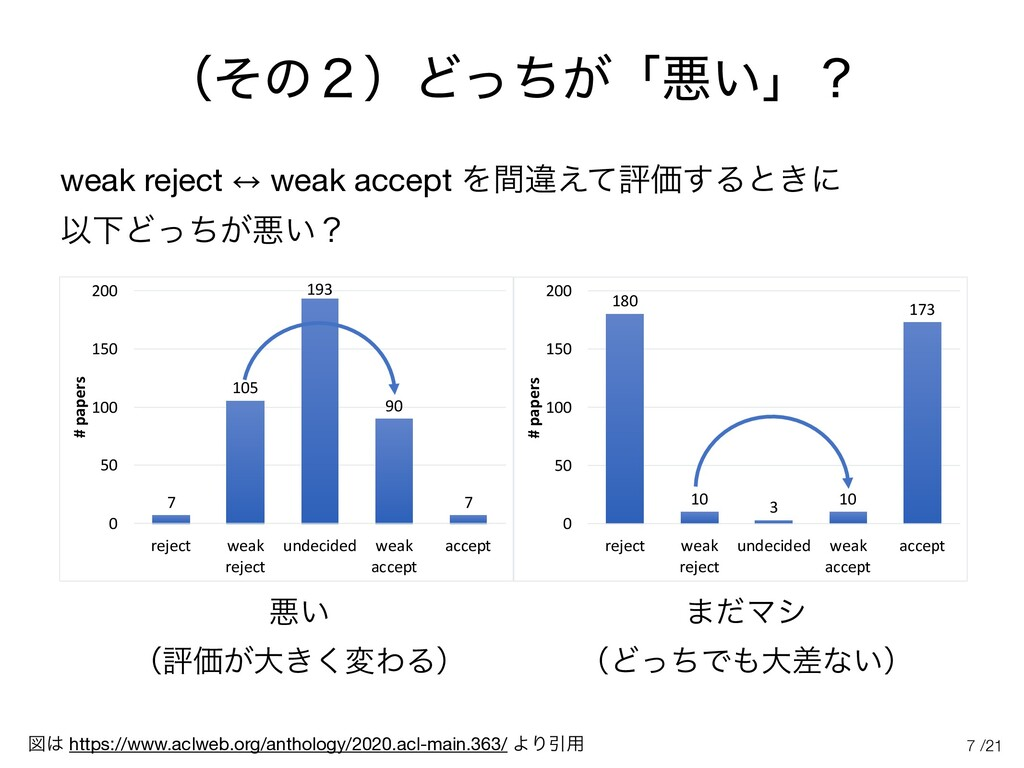 /21 ʢͦͷ̎ʣͲ͕ͬͪʮѱ͍ʯʁ weak reject 㲗 weak accept Λؒ...