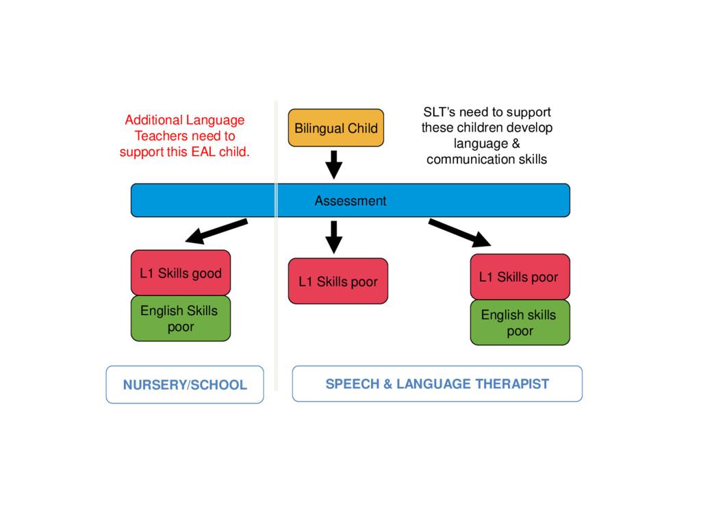 Bilingual Child Assessment L1 Skills good L1 Sk...