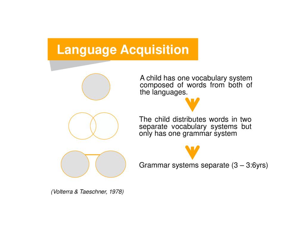 Language Acquisition (Volterra & Taeschner, 197...