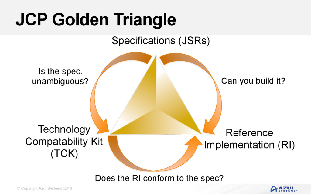 © Copyright Azul Systems 2016 JCP Golden Triang...